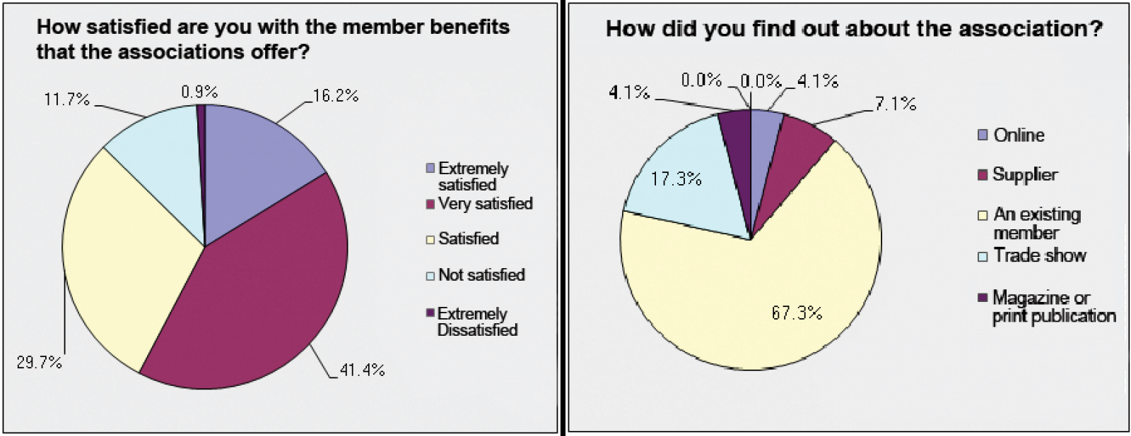 Membership survey reveals majority pleased with LO