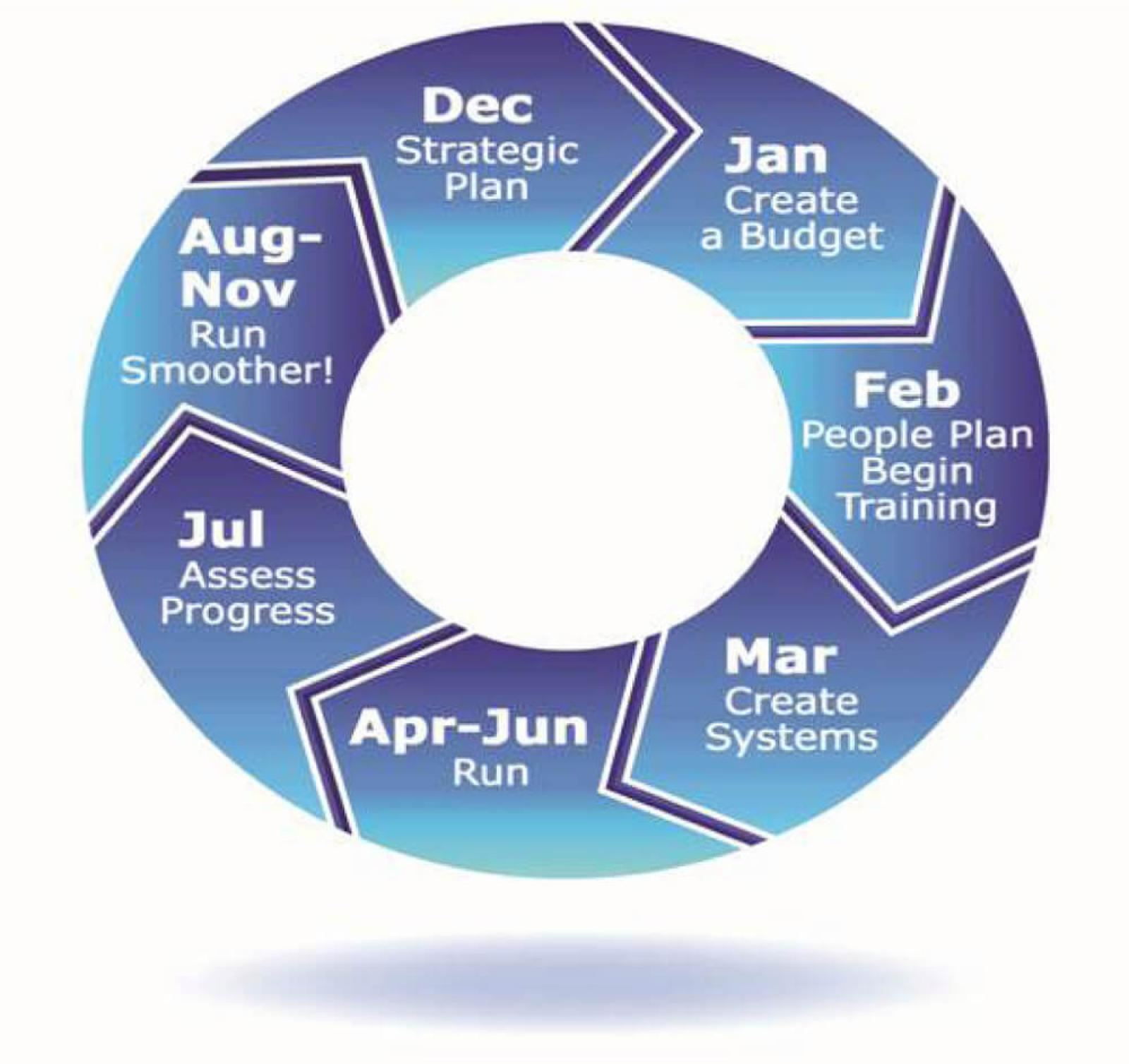 Above is a diagram of Bill's business model. Note that each month contains a different initiative that, when followed year after year, helps keep Bill on track to accomplishing his business goals.