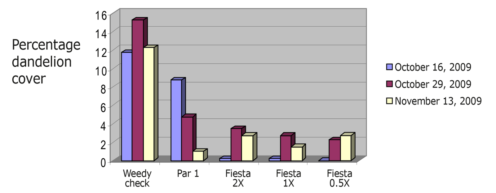 Figure 1.  Fiesta efficacy on dandelions.